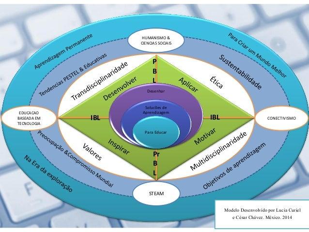 Este modelo de desenvolvimento de soluções de aprendizagem não está completo sem talento humano, tecnología avanzada, trab...