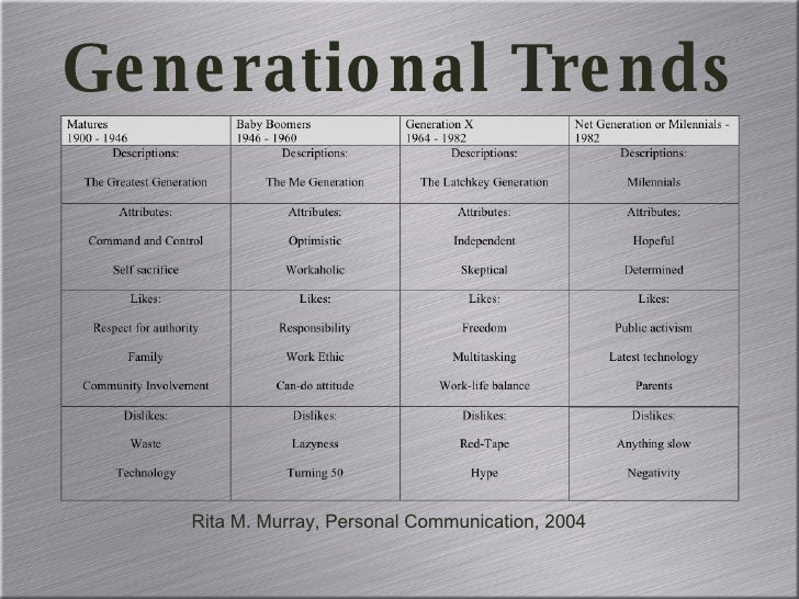 Educating The Net Generation Copy Slide 2