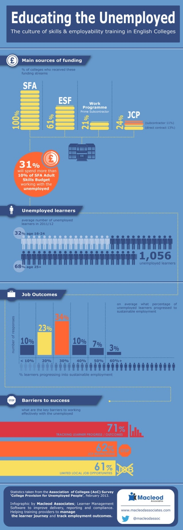 Infographic: Educating The Unemployed