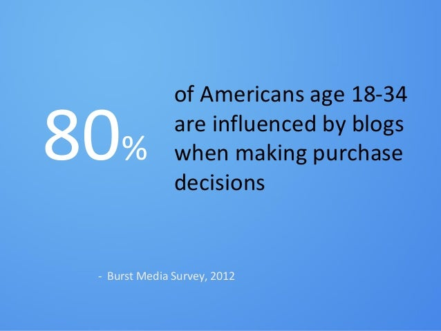 #inbound1280%of Americans age 18-34are influenced by blogswhen making purchasedecisions- Burst Media Survey, 2012
