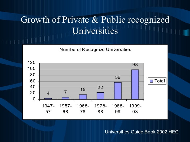 Growth of Private & Public recognized Universities Universities Guide Book 2002 HEC