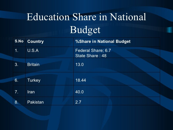 Education Share in National Budget  2.7 Pakistan 8. 40.0 Iran 7. 18.44 Turkey 6. 13.0 Britain 3. Federal Share; 6.7 State ...