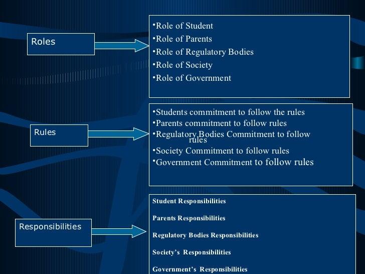 Roles <ul><li>Role of Student </li></ul><ul><li>Role of Parents </li></ul><ul><li>Role of Regulatory Bodies </li></ul><ul>...