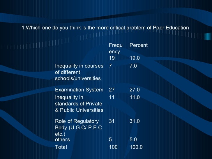 1.Which one do you think is the more critical problem of Poor Education 100.0 100 Total 5.0 5 others 31.0 31 Role of Regul...