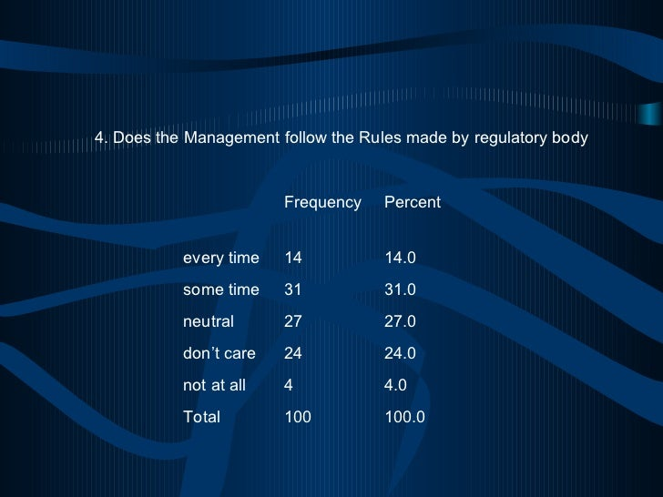 4. Does the Management follow the Rules made by regulatory body 100.0 100 Total 4.0 4 not at all 24.0 24 don't care 27.0 2...