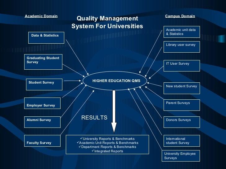 Data & Statistics Student Survey   Graduating Student Survey Alumni Survey  Employer   Survey Faculty   Survey Academic un...