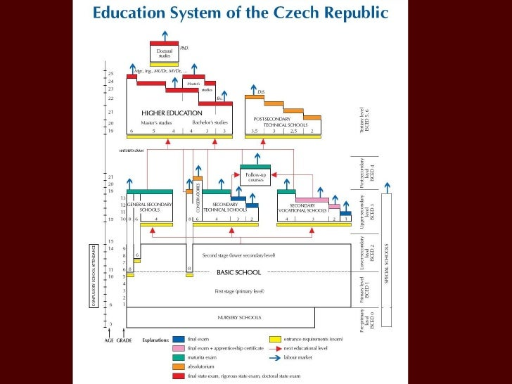 the education system of the republic Int nurs rev 2000 dec47(4):207-17 the nursing education system in the  people's republic of china: evolution, structure and reform xu y(1), xu z, zhang  j.