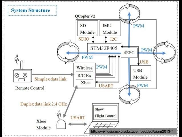 開發自動繪圖 機器人 http://wiki.csie.ncku.edu.tw/embedded/team2013-11