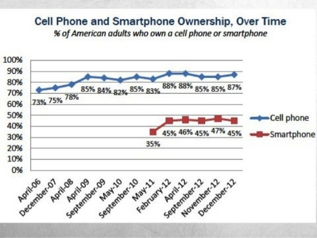 http://pewinternet.org/Reports/2012/Teens-and-smartphones.aspx