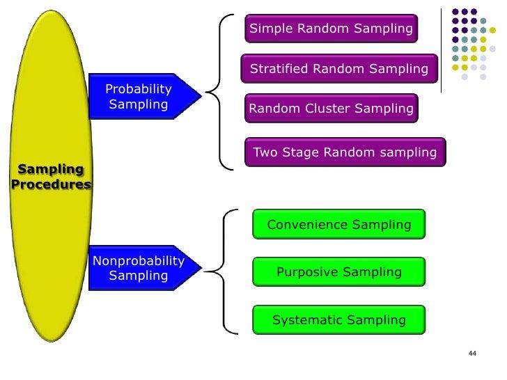 Simple Random Sampling                              Stratified Random Sampling              Probability               Samp...