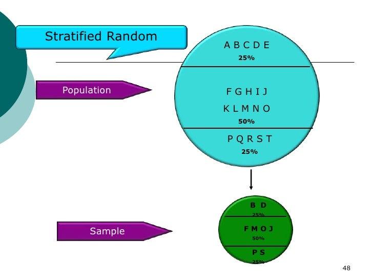 Stratified Random                    ABCDE                     25%  Population        FGHIJ                    KLMNO      ...