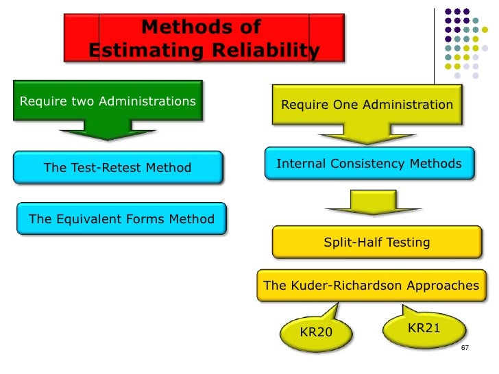 Methods of          Estimating ReliabilityRequire two Administrations      Require One Administration   The Test-Retest Me...