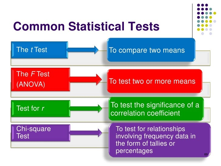 Common Statistical TestsThe t Test     To compare two meansThe F Test(ANOVA)        To test two or more meansTest for r   ...