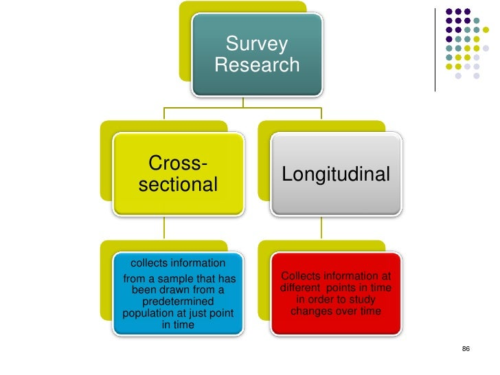 Survey                   Research    Cross-                           Longitudinal   sectional  collects informationfrom a...