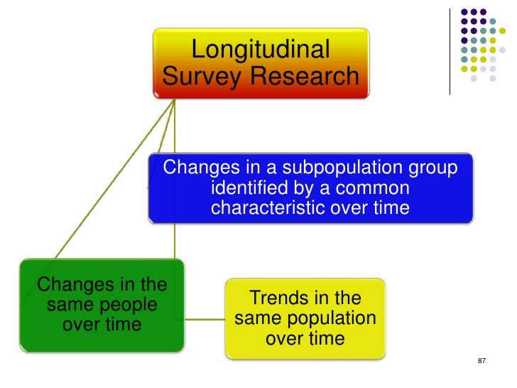 Longitudinal             Survey Research             Changes in a subpopulation group                 identified by a comm...