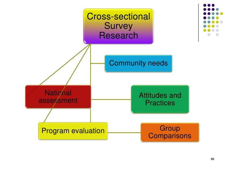 Cross-sectional                 Survey               Research                     Community needs  National               ...