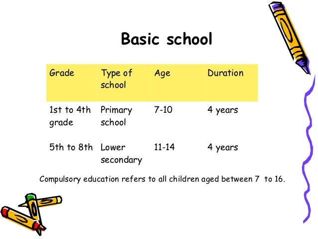 Basic school  Grade         Type of       Age           Duration                school  1st to 4th    Primary       7-10  ...