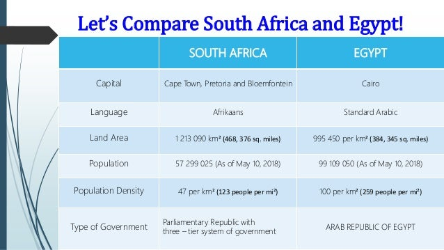 Educational System of South Africa and Egypt