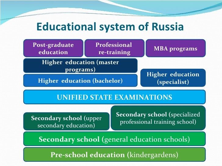 Structure For Russian