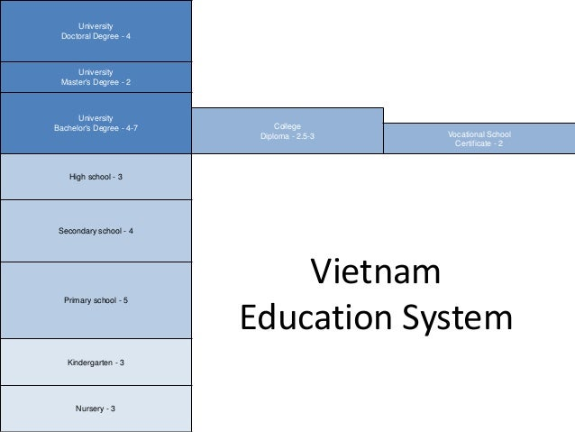 Comparison Of The Education System Between Vietnam And The United States