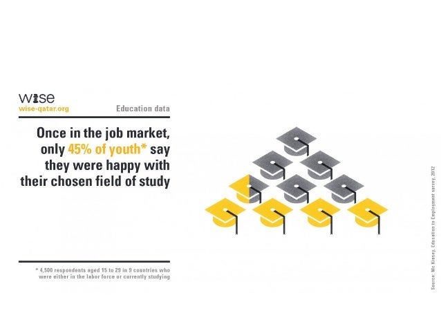 WISG  wise-qntnnorg Education data  Once in the job market,  only 45% of youth* say they were happy with their chosen fiel...