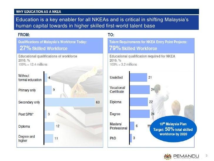 National Key Economic Area Education 12 5 2012