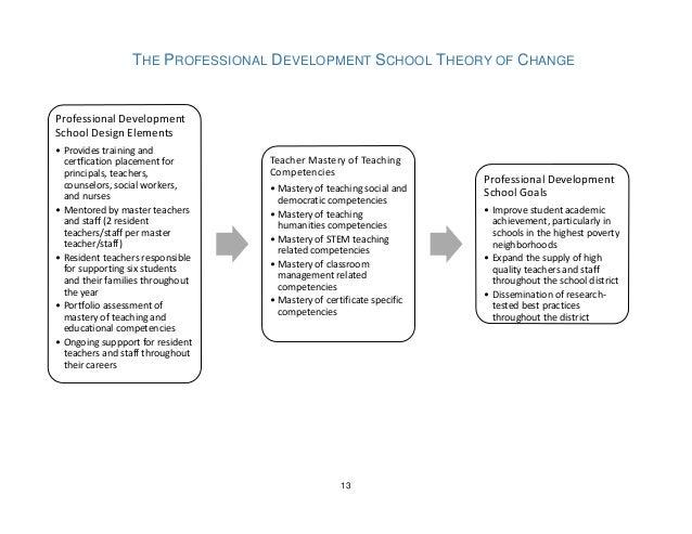 understanding the principle of professional development Principles of effective continuing professional development the following tips   adult learning principles  establish current level of content understanding.