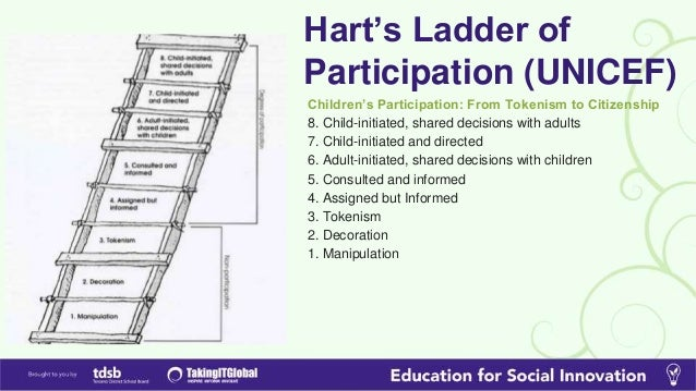 Harts ladder of participation