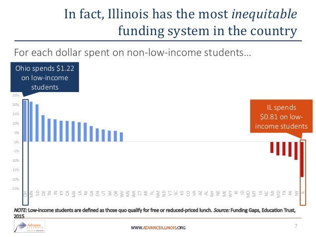 Education Funding Inequities In Illinois By Advance Illinois