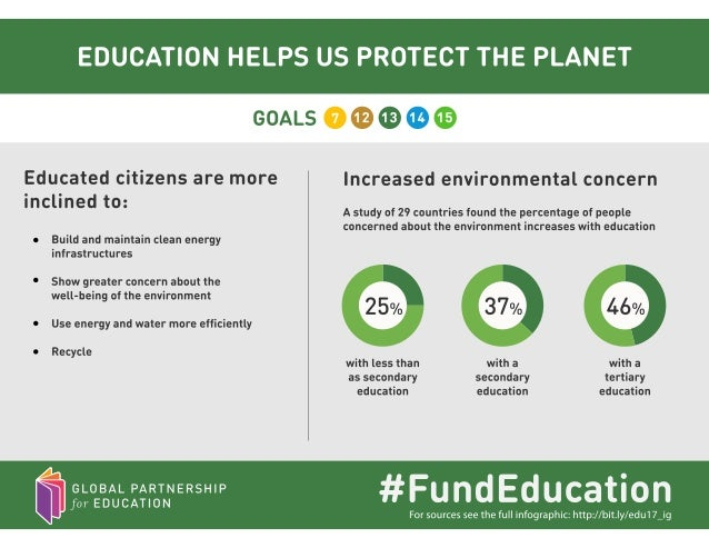 Education's impact on the Global Goals