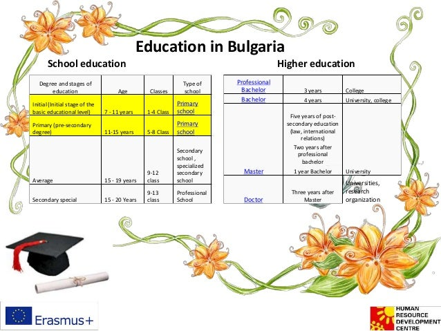 Education in Bulgaria Degree and stages of education Age Classes Type of school Initial (Initial stage of the basic educat...