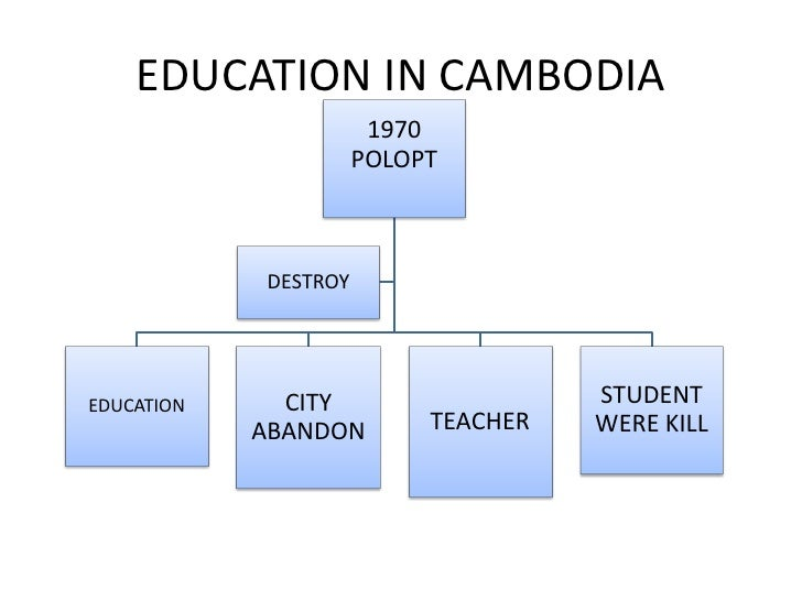 EDUCATION IN CAMBODIA                       1970                      POLOPT            DESTROYEDUCATION     CITY         ...
