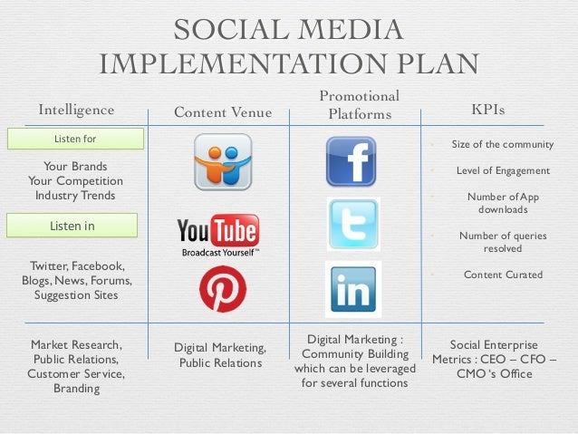Education Industry Social Media Marketing Strategy
