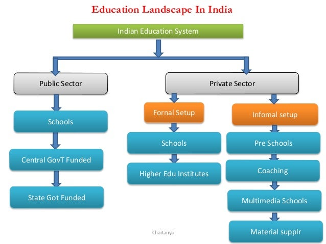 higher education system of india India's higher education system is the third largest in the world, next to the united states and china the main governing body at the tertiary level is the university grants commission, which enforces its standards, advises the government, and helps coordinate between the centre and the state.