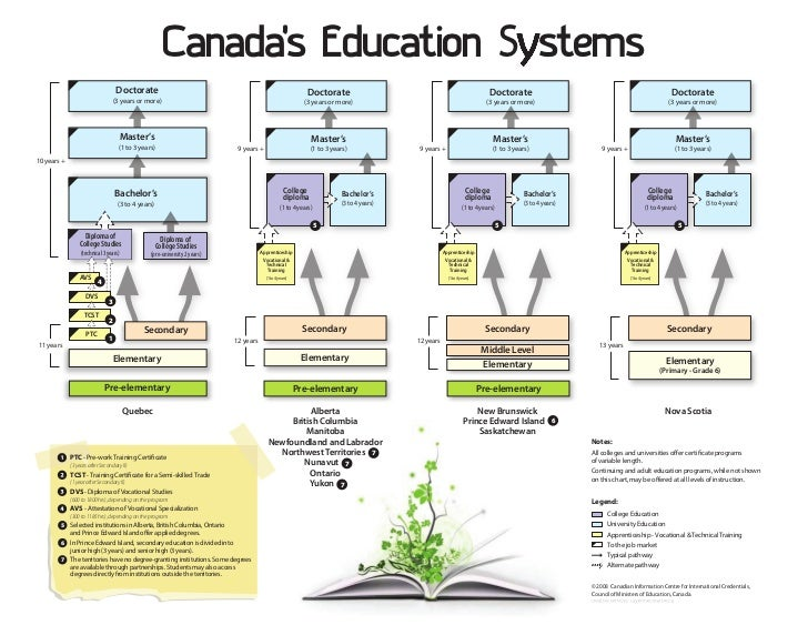 education system in canada essay The pros and cons of bilingual education education essay print reference this can help in incorporating it into the educational system of mongolia 51 canada.