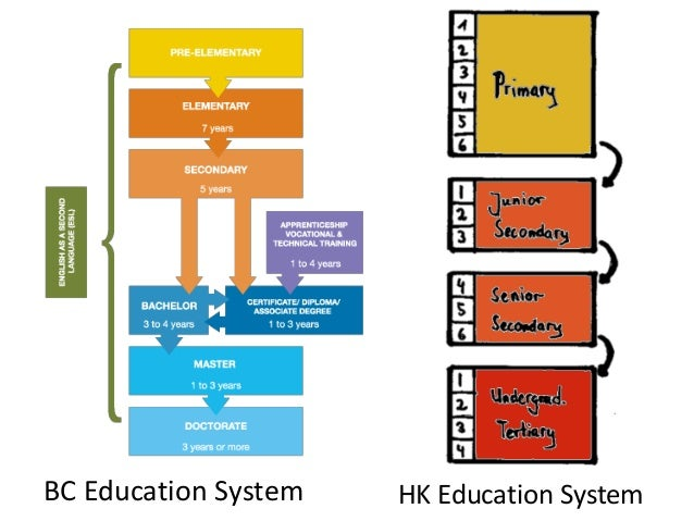 General Information on Secondary School Places Allocation (SSPA) System