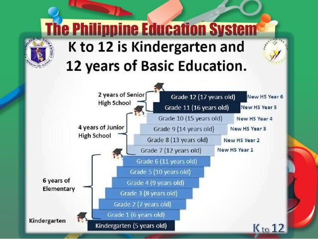 philippine education Philippines - education and trainingphilippines - education and training this is a best prospect industry sector for this country includes a market overview and trade data.