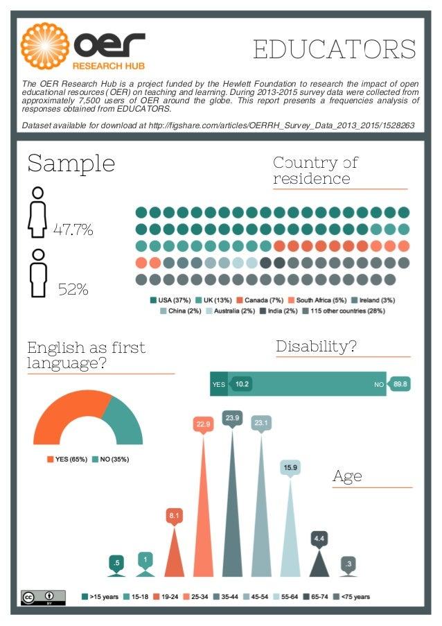 OERRH Data Report 2013-2015: Educators