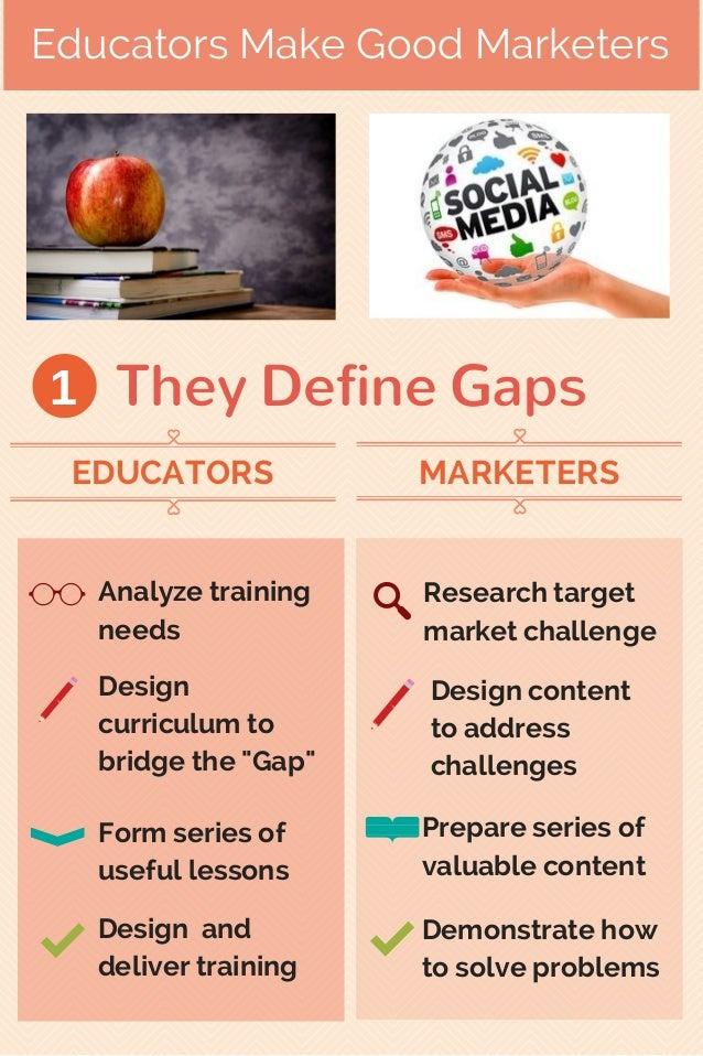 "Educators Make Good Marketers They Define Gaps Analyze training needs Design curriculum to bridge the ""Gap"" Form series of..."