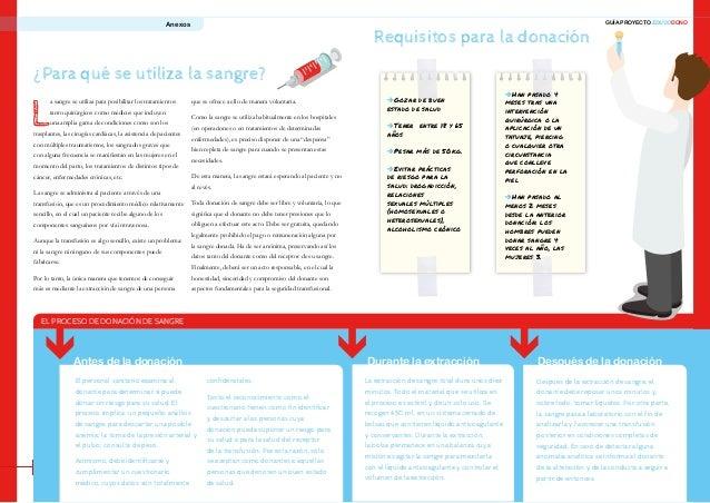 20 21 GUÍA PROYECTO EDUCODONO EL PROCESO DE DONACIÓN DE SANGRE Anexos ¿Para qué se utiliza la sangre? Requisitos para la d...