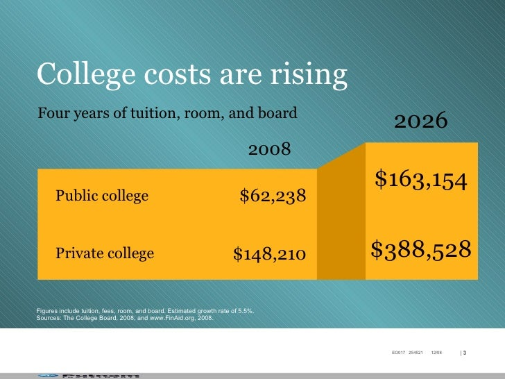 Plan Estimated Costs Of College Room And Board