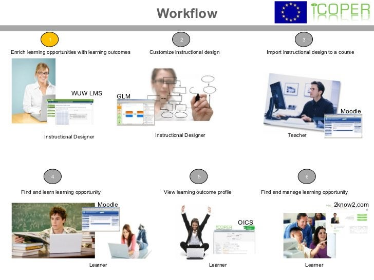 Workflow Instructional Designer Instructional Designer Teacher Learner Learner Learner Enrich learning opportunities with ...