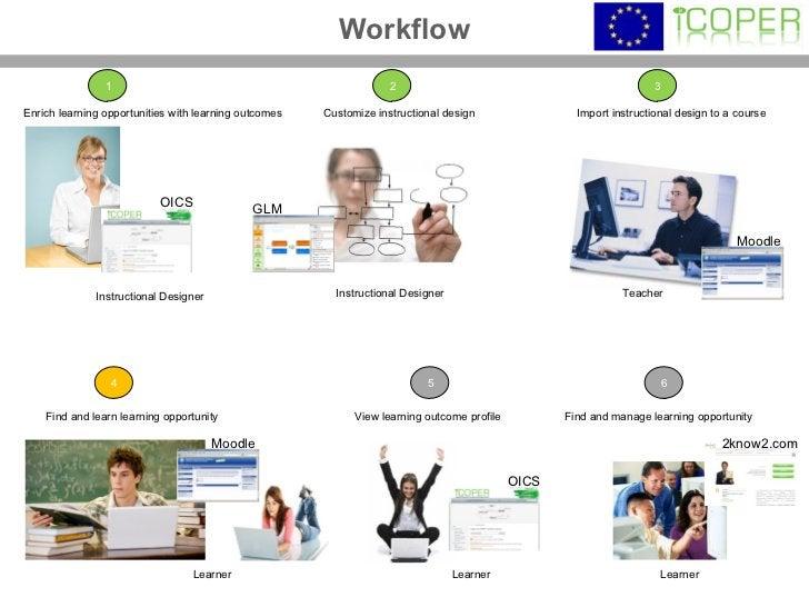Workflow Instructional Designer Instructional Designer Teacher Learner Learner Learner Customize instructional design  Imp...