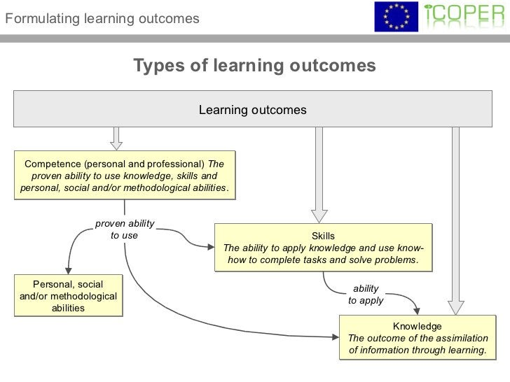 Types of learning outcomes Formulating learning outcomes Knowledge The outcome of the assimilation of information through ...