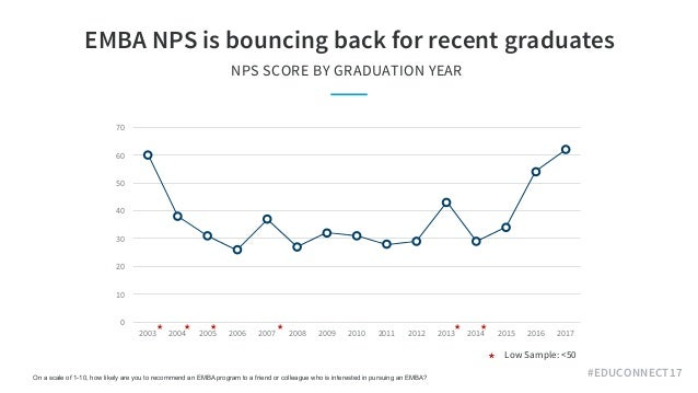 #EDUCONNECT17 EMBA NPS is bouncing back for recent graduates NPS SCORE BY GRADUATION YEAR 0 10 20 30 40 50 60 70 2003 200...