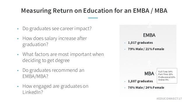 #EDUCONNECT17 Measuring Return on Education for an EMBA / MBA EMBA • 1,017 graduates • 79% Male / 21% Female • Do graduate...