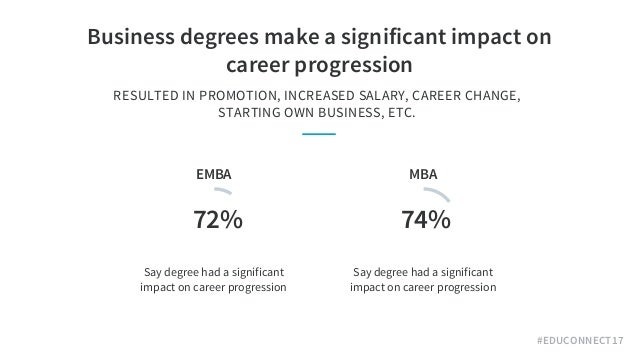 #EDUCONNECT17 Business degrees make a significant impact on career progression RESULTED IN PROMOTION, INCREASED SALARY, C...