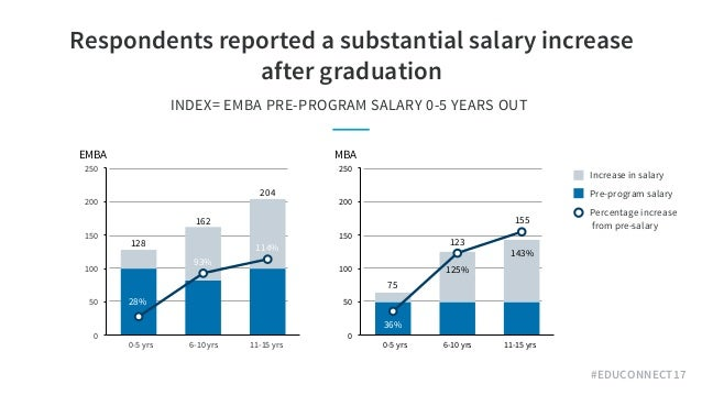 #EDUCONNECT17 Respondents reported a substantial salary increase after graduation INDEX= EMBA PRE-PROGRAM SALARY 0-5 YEAR...