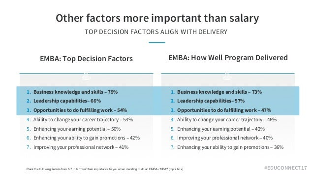 #EDUCONNECT17 Other factors more important than salary TOP DECISION FACTORS ALIGN WITH DELIVERY Rank the following factor...