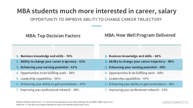 #EDUCONNECT17 MBA students much more interested in career, salary OPPORTUNITY TO IMPROVE ABILITY TO CHANGE CAREER TRAJECT...
